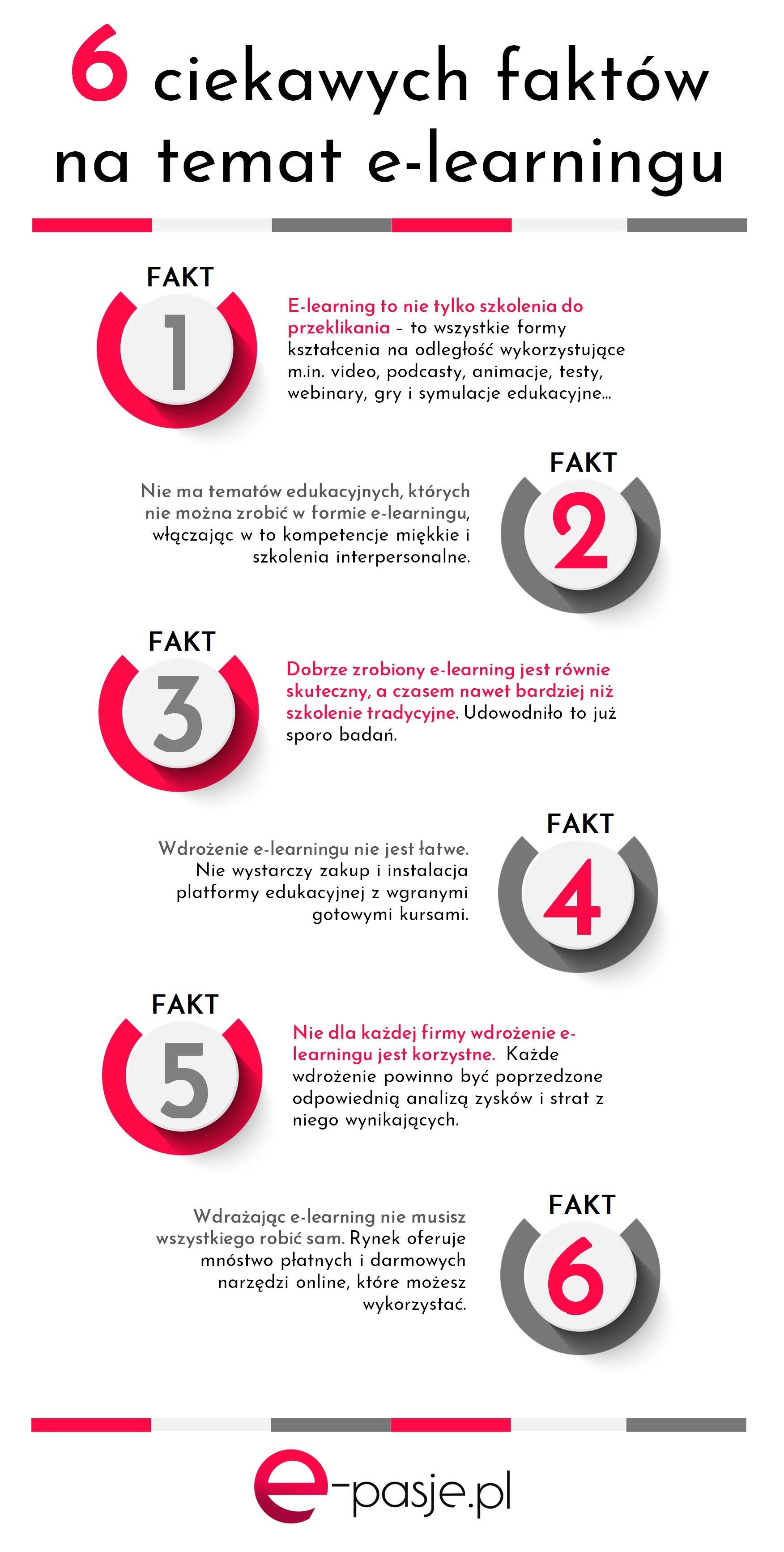 Zastosowanie e-learningu - 6 faktów