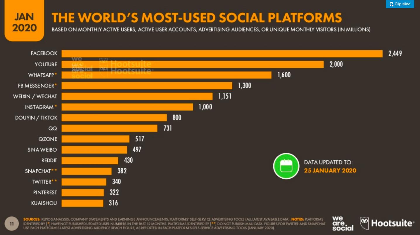 najpopularniejsze medium społecznościowe