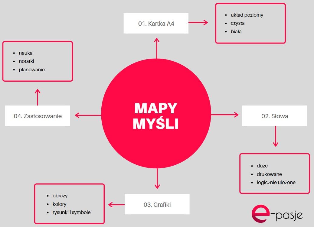 mapa myśli przykłady