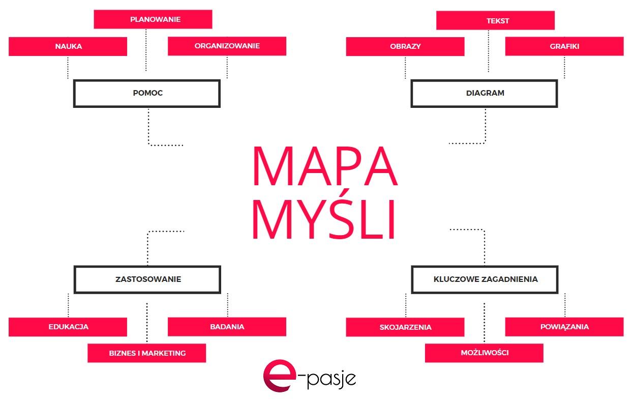 Przykłady map myśli